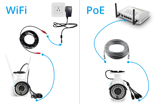 wired vs wireless ip security cameras which one to choose reolink