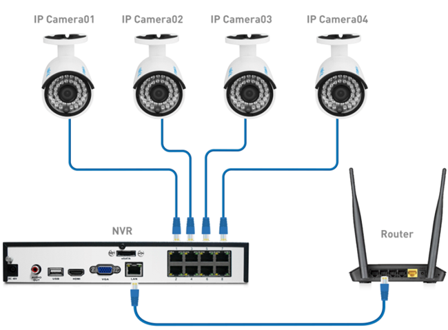 how to remotely connect to router