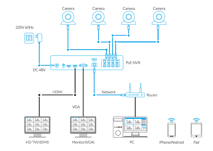 poe nvr connection how to add reolink ip cameras to reolink poe nvr nvr faqs reolink poe camera wiring diagram at bayanpartner.co